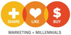 Millennials share like buy