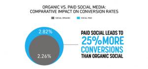 Paid vs Organic Social Media