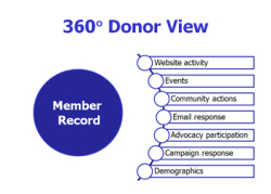 Faith_based_marketing_360_donor