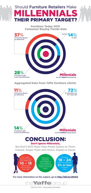 Furniture retailers target millennials infographic