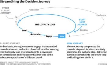 Customer journey graph