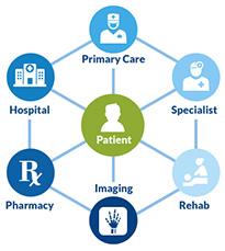Healthcare regional marketing around patient